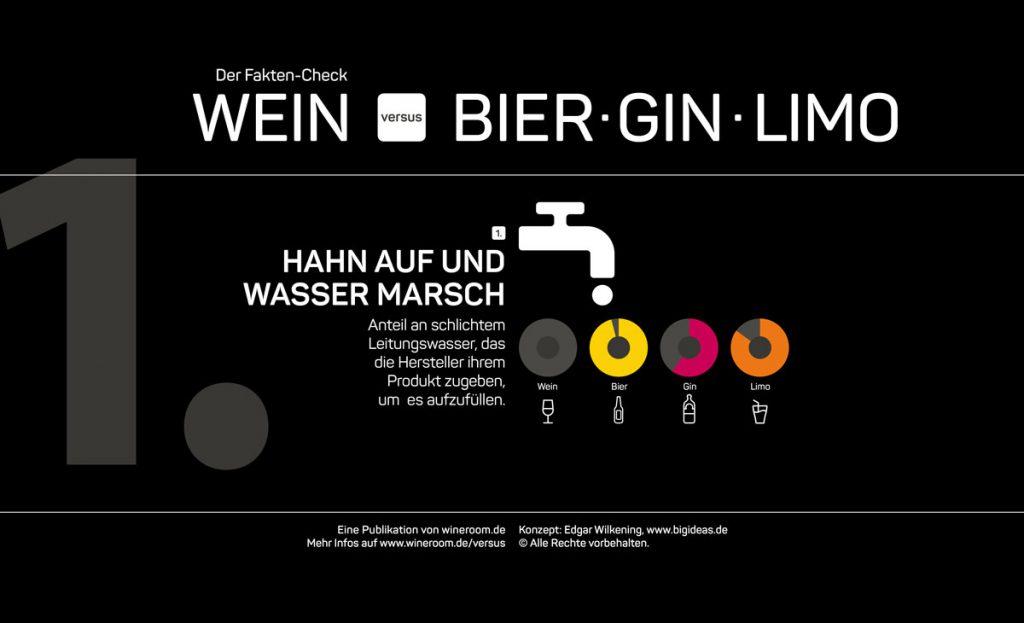 """Infografik Fakten-Check """"Wein versus Bier, Gin, Limo"""" 1. Kategorie: Wieviel Wasser setzen die Hersteller ihrem Produkt zu?"""