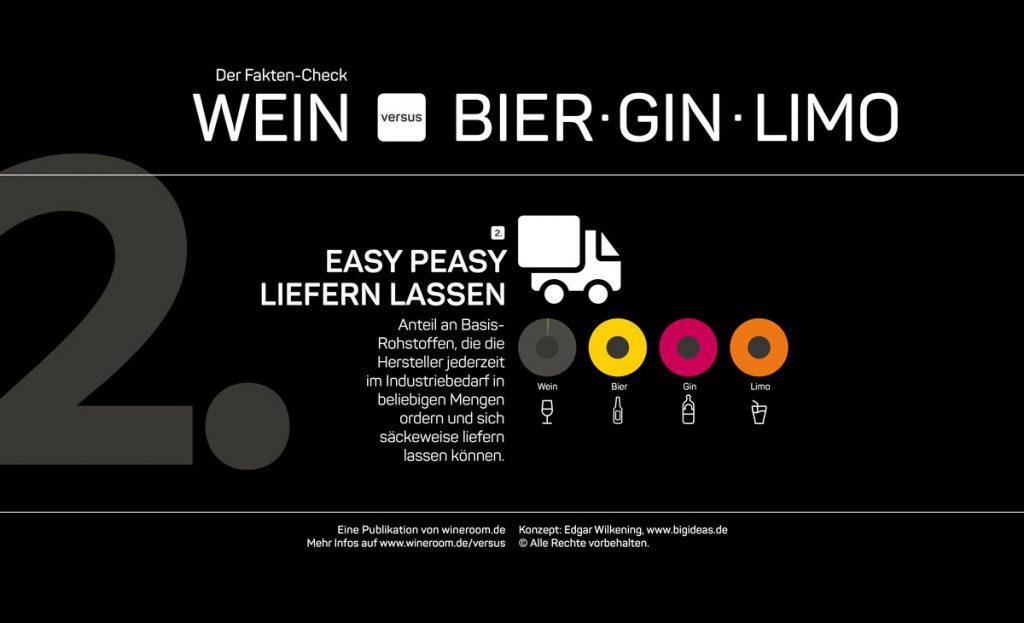 """Infografik Fakten-Check """"Wein versus Bier, Gin, Limo"""" 2. Kategorie: Wie einfach können Hersteller sich ihre Basis-Rohstoffe liefern lassen??"""