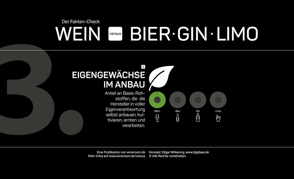 """Infografik Fakten-Check """"Wein versus Bier, Gin, Limo"""" 3. Kategorie: Wer baut seine Basis-Rohstoffe eigenverantwortlich und selbst an?"""