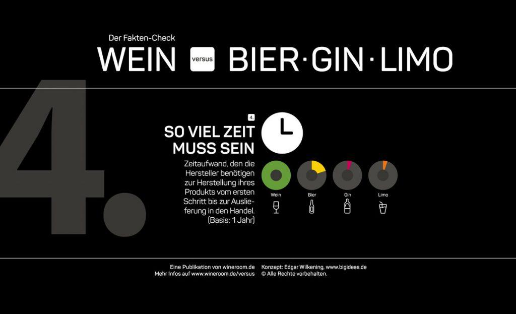 """Infografik Fakten-Check """"Wein versus Bier, Gin, Limo"""" 4. Kategorie: Wieviel Zeitaufwand kostet die Hersteller die Produktion ihrer Getränke?"""
